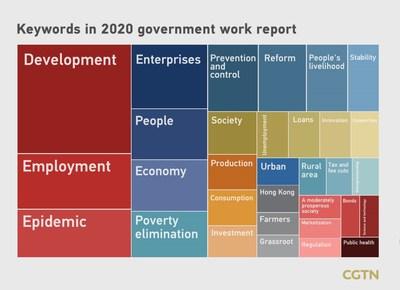 Palabras clave en el informe de trabajo del gobierno para el 2020 (PRNewsfoto/CGTN)