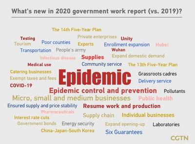 ¿Qué hay de nuevo en el informe de trabajo del gobierno para el 2020 (en comparación con el 2019)? (PRNewsfoto/CGTN)