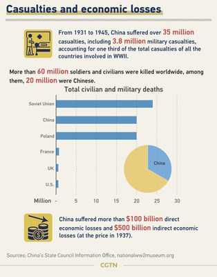 Víctimas mortales y pérdidas económicas (PRNewsfoto/CGTN)