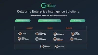 Soluciones de inteligencia empresarial de Cellebrite
