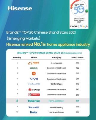 Hisense ocupó el puesto n.° 8 en el TOP 20 Chinese Brand Stars 2021 de BrandZ™ (PRNewsfoto/Hisense)