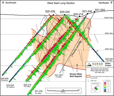 Figure 4. West Seel long section B-B' showing results for holes S20-219, 220, 224, and 226, and S21-240. See Figure 1 for section location.
