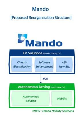 Mando Proposed Business Reorganization
