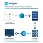 LifeSignals recibe la aprobación 510 (k) de la FDA para la plataforma LifeSignals LX1550